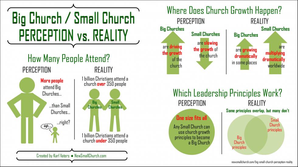 church stops growing